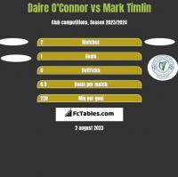 Daire O'Connor vs Mark Timlin h2h player stats