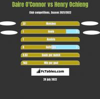 Daire O'Connor vs Henry Ochieng h2h player stats