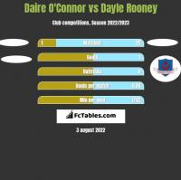 Daire O'Connor vs Dayle Rooney h2h player stats