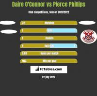 Daire O'Connor vs Pierce Phillips h2h player stats