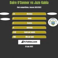 Daire O'Connor vs Jaze Kabia h2h player stats