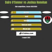 Daire O'Connor vs Joshua Honohan h2h player stats