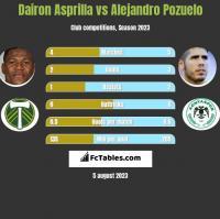 Dairon Asprilla vs Alejandro Pozuelo h2h player stats
