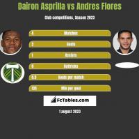 Dairon Asprilla vs Andres Flores h2h player stats