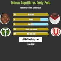 Dairon Asprilla vs Andy Polo h2h player stats