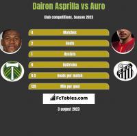 Dairon Asprilla vs Auro h2h player stats