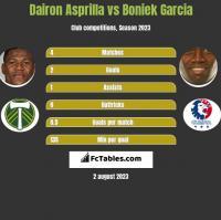 Dairon Asprilla vs Boniek Garcia h2h player stats
