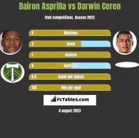 Dairon Asprilla vs Darwin Ceren h2h player stats