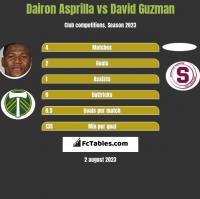 Dairon Asprilla vs David Guzman h2h player stats