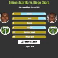 Dairon Asprilla vs Diego Chara h2h player stats