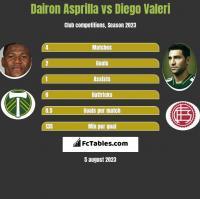 Dairon Asprilla vs Diego Valeri h2h player stats