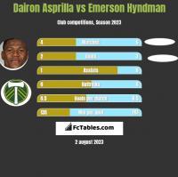 Dairon Asprilla vs Emerson Hyndman h2h player stats