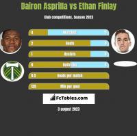 Dairon Asprilla vs Ethan Finlay h2h player stats