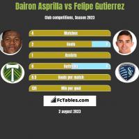 Dairon Asprilla vs Felipe Gutierrez h2h player stats