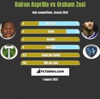 Dairon Asprilla vs Graham Zusi h2h player stats
