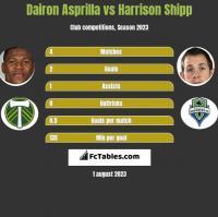 Dairon Asprilla vs Harrison Shipp h2h player stats
