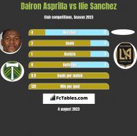Dairon Asprilla vs Ilie Sanchez h2h player stats