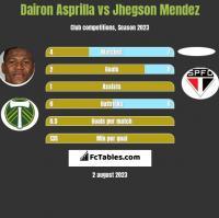 Dairon Asprilla vs Jhegson Mendez h2h player stats