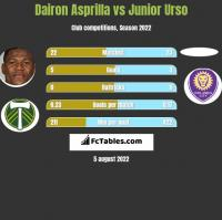 Dairon Asprilla vs Junior Urso h2h player stats