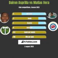 Dairon Asprilla vs Matias Vera h2h player stats