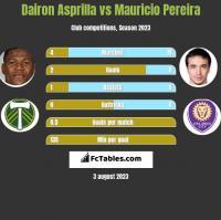 Dairon Asprilla vs Mauricio Pereira h2h player stats
