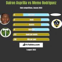 Dairon Asprilla vs Memo Rodriguez h2h player stats