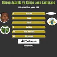 Dairon Asprilla vs Renzo Jose Zambrano h2h player stats
