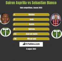 Dairon Asprilla vs Sebastian Blanco h2h player stats