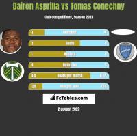 Dairon Asprilla vs Tomas Conechny h2h player stats