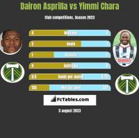 Dairon Asprilla vs Yimmi Chara h2h player stats