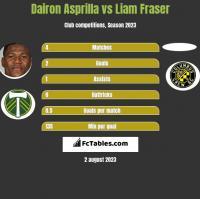 Dairon Asprilla vs Liam Fraser h2h player stats