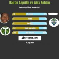 Dairon Asprilla vs Alex Roldan h2h player stats