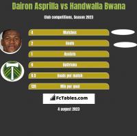 Dairon Asprilla vs Handwalla Bwana h2h player stats