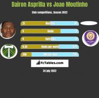 Dairon Asprilla vs Joao Moutinho h2h player stats