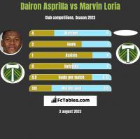 Dairon Asprilla vs Marvin Loria h2h player stats