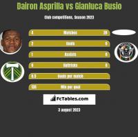 Dairon Asprilla vs Gianluca Busio h2h player stats