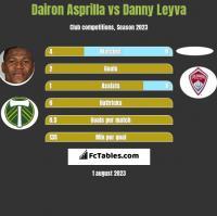 Dairon Asprilla vs Danny Leyva h2h player stats