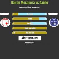 Dairon Mosquera vs Danilo h2h player stats