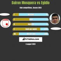 Dairon Mosquera vs Egidio h2h player stats