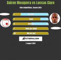 Dairon Mosquera vs Luccas Claro h2h player stats
