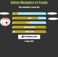 Dairon Mosquera vs Frazan h2h player stats