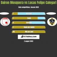 Dairon Mosquera vs Lucas Felipe Calegari h2h player stats