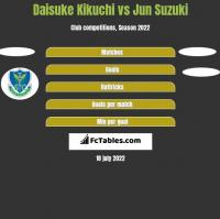 Daisuke Kikuchi vs Jun Suzuki h2h player stats