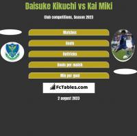 Daisuke Kikuchi vs Kai Miki h2h player stats