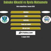 Daisuke Kikuchi vs Ryota Matsumoto h2h player stats