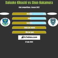 Daisuke Kikuchi vs Shun Nakamura h2h player stats