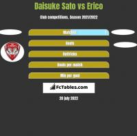 Daisuke Sato vs Erico h2h player stats