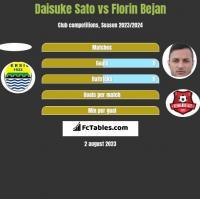 Daisuke Sato vs Florin Bejan h2h player stats