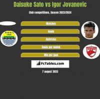 Daisuke Sato vs Igor Jovanovic h2h player stats
