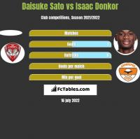 Daisuke Sato vs Isaac Donkor h2h player stats